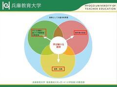 兵庫県中堅教諭等資質向上研修の教育課題研修「教師の学びのサイクル」研修を実施しました